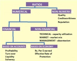 "a comparative study of finance performance of banks using various ratios The aim of this study is to evaluate the financial performance of commercial banks from 2009 to 2013 by making comparisons between foreign and domestic banks using profitability ratios in terms of ""return on asset"", ""return on equity"", net interest margin"" and ""profit expense margin."