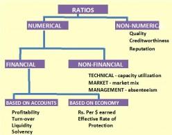 ANALYSIS OF FINANCIAL STATEMENT - BASICS OF ANALYSIS