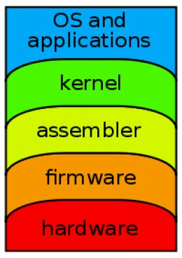 Computer Architecture is the conceptual design and fundamental operational of a computer system. A typical vision of a computer architecture is a series of abstraction layers.