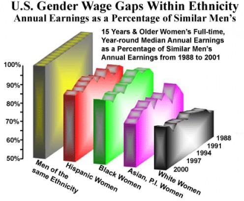 http://www.womensmedia.com/new/Lips-Hilary-gender-wage-gap.shtml