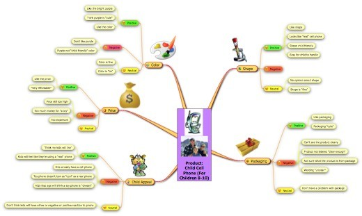 This mind map can be viewed in more detail at : http://clk.bz/mind-map-630