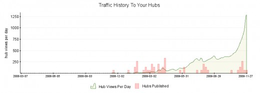 This is my current Hubpages Traffic snapshot taken 28th November 2009