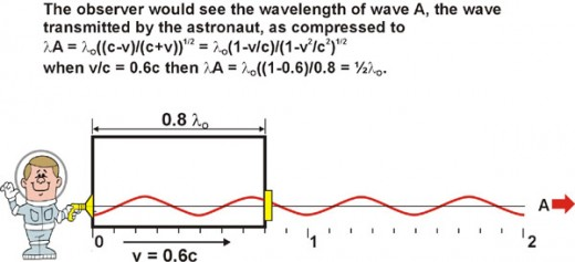 Fig. 6 The wave emitted in the direction of the motion is compressed by the Doppler effect.