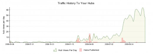 My traffic stats as of 30th November 2009. You can see where I published my second (third, fourth, etc) hubs and there was visitor growth.