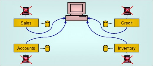 Single Access Point For All Applications