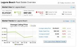 Laguna Beach Real Estate Trends