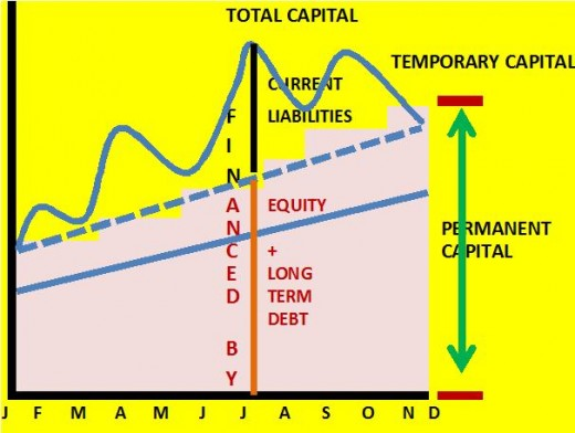 The sketch shows fixed assets which are increase gradually and current assets which are fluctuating widely. But there is a certain level of current assets which do leave the business, hence called permanent working capital.