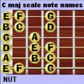 The C major scale notes in the first position of the guitar