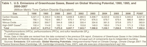 Report #: DOE/EIA-0573(2007) Released Date: December 2008 Next Release Date: November 2009 Greenhouse Gas Emissions in the United States 2007