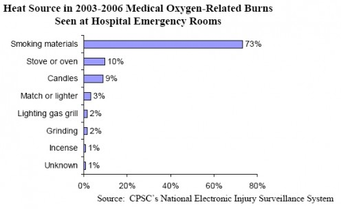 Oxygen-related burns at emergency rooms. http://www.nfpa.org/assets/files/PDF/OS.Oxygen.pdf