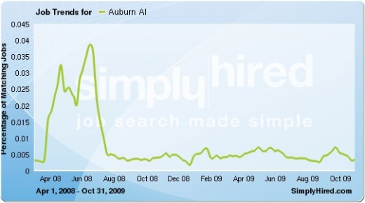 Numbers of job listings dropped to a level that was still higher than the start of this timeline in April 2008. Data provided by SimplyHired.com, a search engine for jobs.