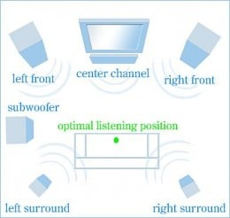 how to set up optimal seating for a home theatre