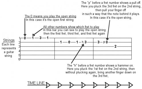 Basic guitar tablature