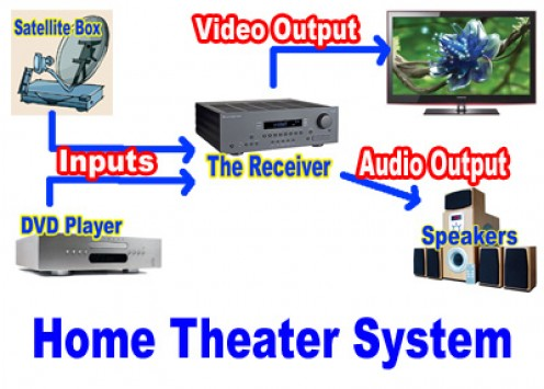 Basic Components of a Home Theater Setup