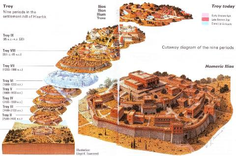 Layers of Troy