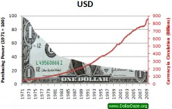Why We Need To Put An End To The Monetary System Immediately