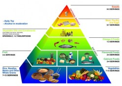 The Okinawa food pyramid emphasizes a diet rich in vegetables, whole grains, fruit, & fish.