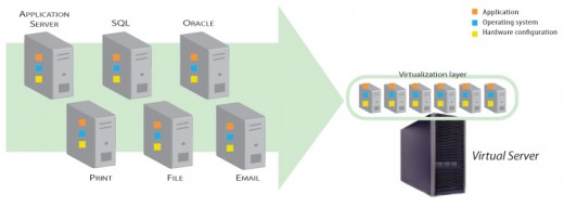 The consolidation of multiple physical servers into a single virtual one is a major benefit of virtualization.