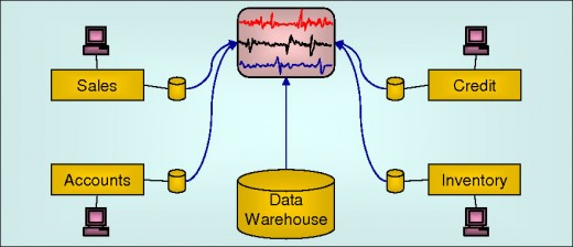 Real-Time Monitoring of Business Environment