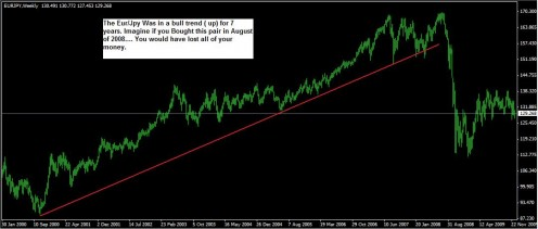 Be careful trading the trend. You don't want it to reverse on you!