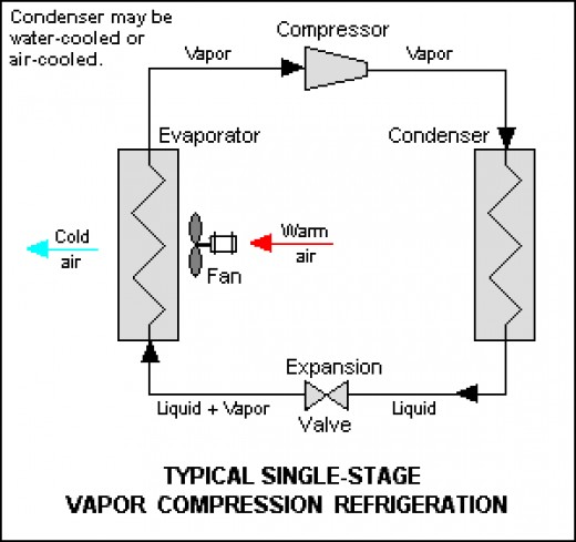 What is vapor compression refrigeration system