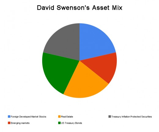 A mix of assets in the David Swensen asset allocation model.