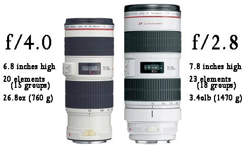 f/4.0 vs f/2.8