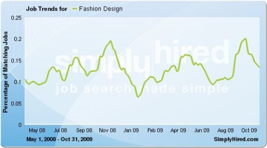 Data provided by SimplyHired.com, a search engine for jobs.