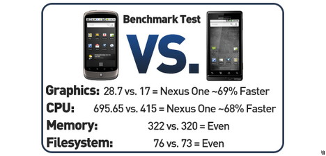 Benchmark tests from ubergizmo.com