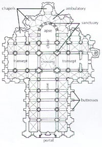Basilica (Cross) Plan