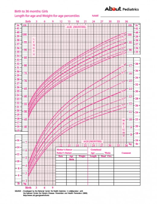 Sangtalomu Weight Chart For Children Girls