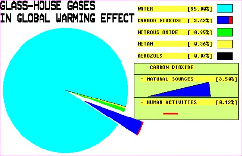 GREENHOUSE gases are only 1% of the atmosphere, where only 0.117% of this 1% is human CO2