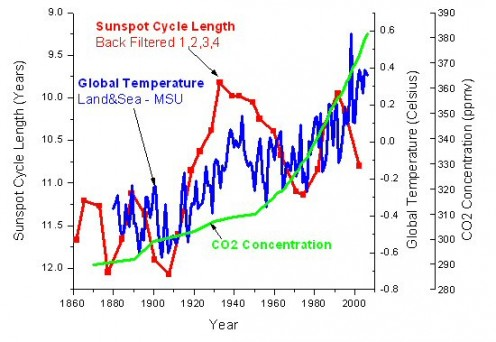 Sun activity tracks global temperature BETTER than CO2 tracks global temperature.