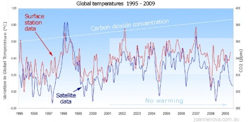 Both ground and satellite measurements indicate a recent downward trend in global temperature.