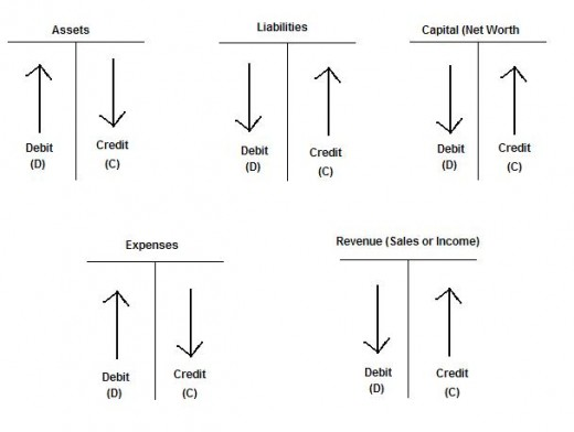 Accounting – The Language of Finance