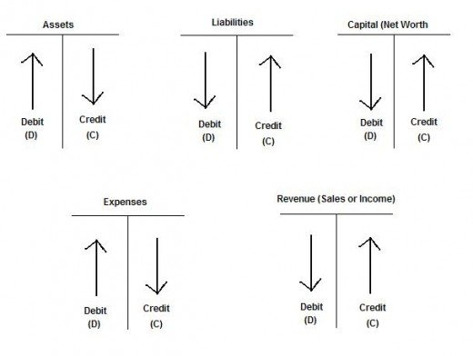 Accounting Debit & Credit Diagram