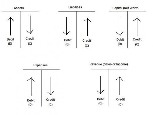 Accounting Debit & Credit Diagram