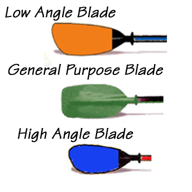 These paddle shapes from top to bottom are for low, medium and high paddling styles respectively. Choose a blade shape that matches your paddling style.