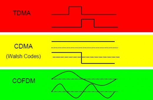 difference between ofdm, TDM and CDM