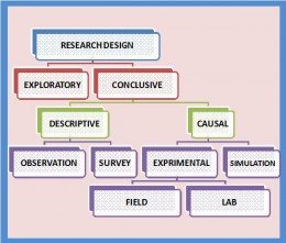 What is descriptive research design