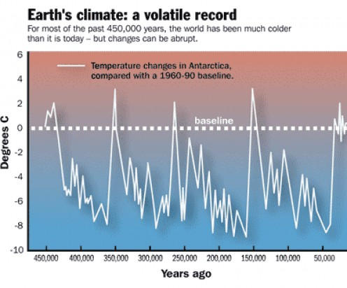 Earth's Cool Periods For The Past 450,000 years