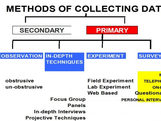 primary data research methods In social science research, the terms primary data and secondary data are common parlance primary data is collected by a researcher or team of researchers for the specific purpose or analysis under consideration here, a research team conceives of and develops a research project, collects data.