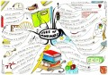 Want Business Ideas for Small or Large Concerns? Try Mind Mapping & In Creativity Get Help In How To Free Your Mind!