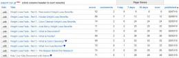 Hubpage Traffic & Rankings (Week 1)