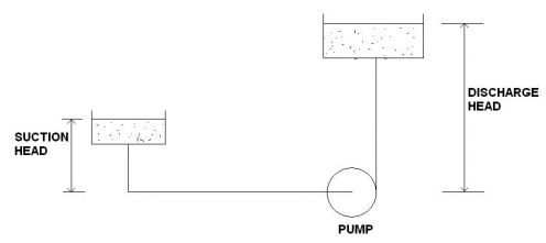 A Simple Pumping System