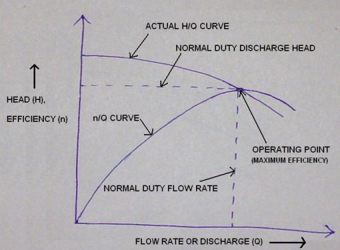 Pump efficiency at duty point