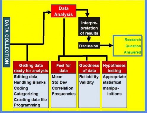 Flow diagram of Data Analysis Process