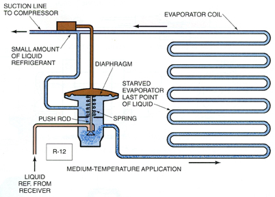 Figure shows Expansion Valve and Evaporator Coil