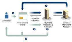 Online Payment Gateways In India