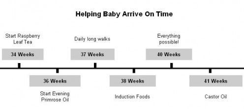 40 Natural Ways To Induce Labor Thought It Was Helpful Babycenter